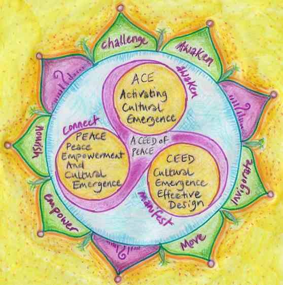Cultural Emergence Modules Mandala